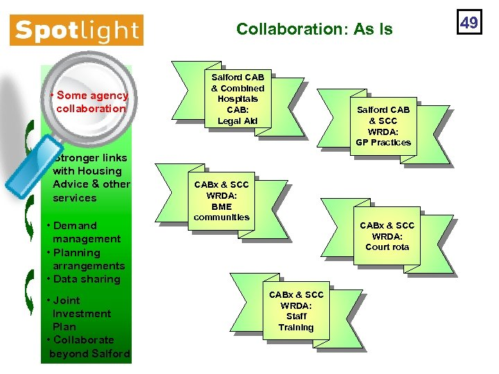 Collaboration: As Is • Some agency collaboration • Stronger links with Housing Advice &