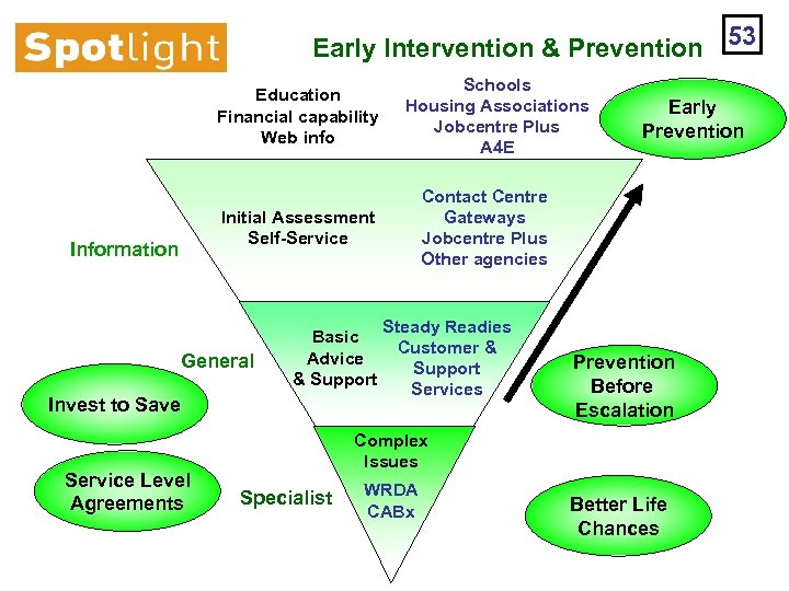 Early Intervention & Prevention 53 Education Financial capability Web info Schools Housing Associations Jobcentre
