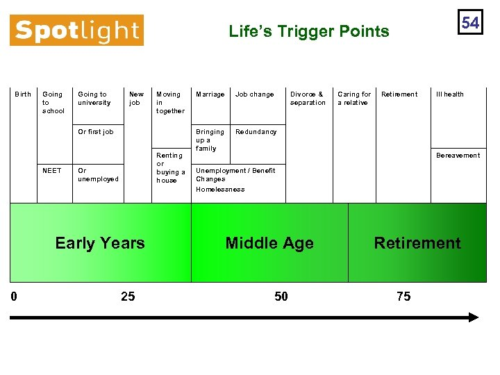54 Life's Trigger Points Birth Going to school Going to university New job Moving
