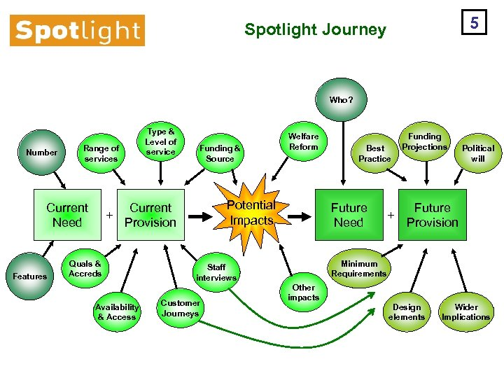 5 Spotlight Journey Who? Number Range of services Current Need Features Type & Level