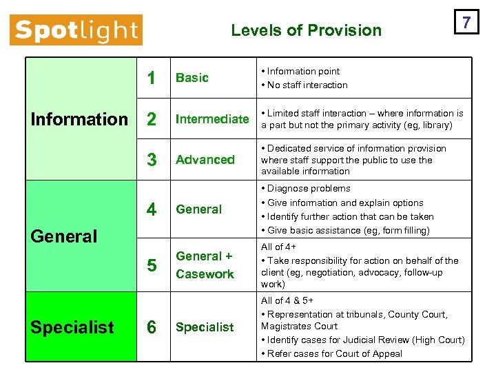 Levels of Provision 7 1 Information Basic • Information point • No staff interaction