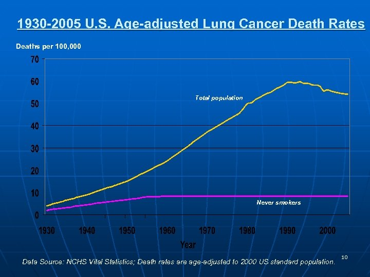 1930 -2005 U. S. Age-adjusted Lung Cancer Death Rates Deaths per 100, 000 Total