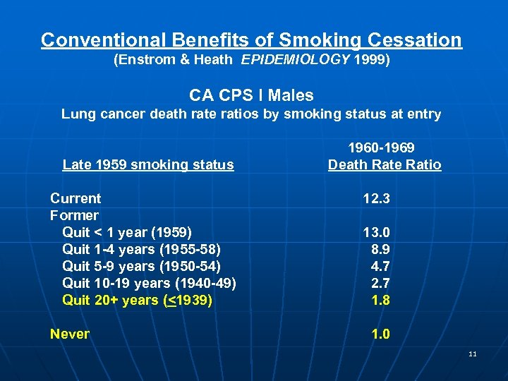 Conventional Benefits of Smoking Cessation (Enstrom & Heath EPIDEMIOLOGY 1999) CA CPS I Males