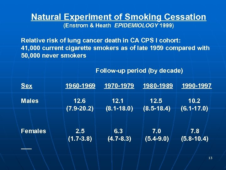 Natural Experiment of Smoking Cessation (Enstrom & Heath EPIDEMIOLOGY 1999) Relative risk of lung