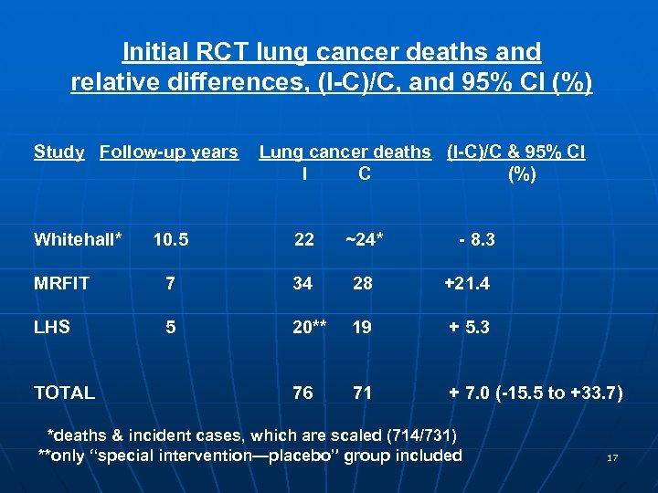 Initial RCT lung cancer deaths and relative differences, (I-C)/C, and 95% CI (%) Study