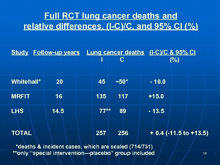 Full RCT lung cancer deaths and relative differences, (I-C)/C, and 95% CI (%) Study