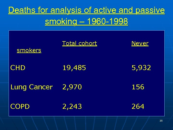Deaths for analysis of active and passive smoking – 1960 -1998 Total cohort Never