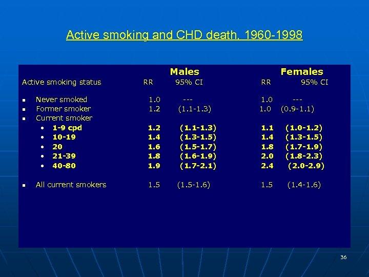 Active smoking and CHD death, 1960 -1998 Males Active smoking status n n RR