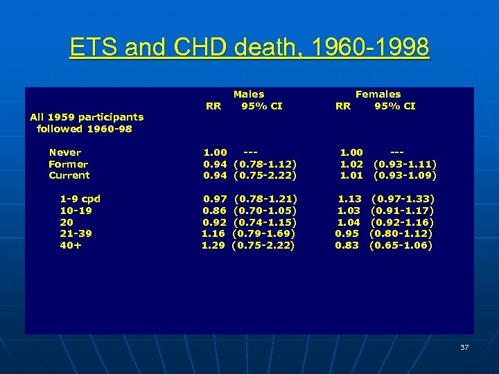 ETS and CHD death, 1960 -1998 All 1959 participants followed 1960 -98 Never Former