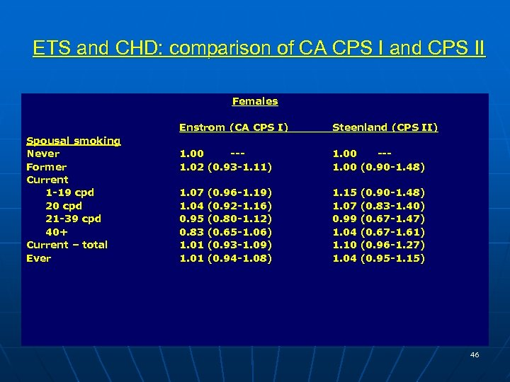 ETS and CHD: comparison of CA CPS I and CPS II Females Enstrom (CA