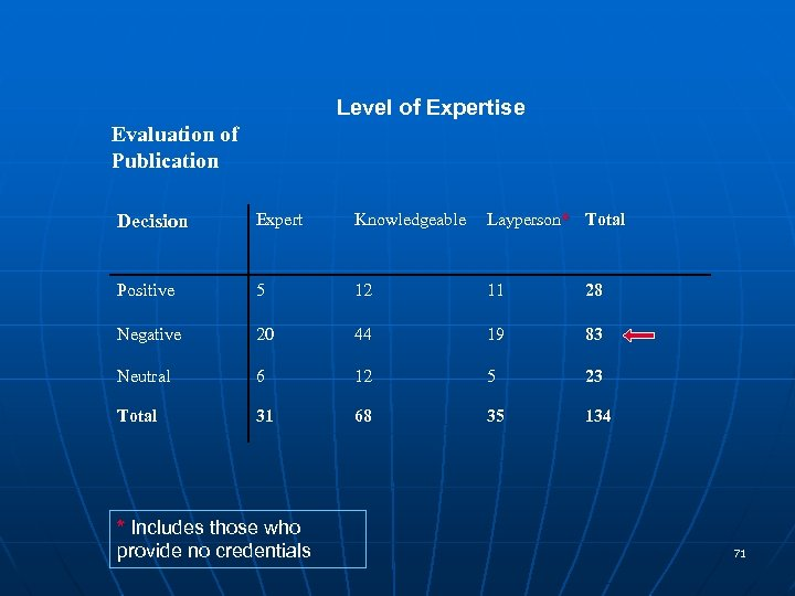 Level of Expertise Evaluation of Publication Decision Expert Knowledgeable Layperson* Total Positive 5