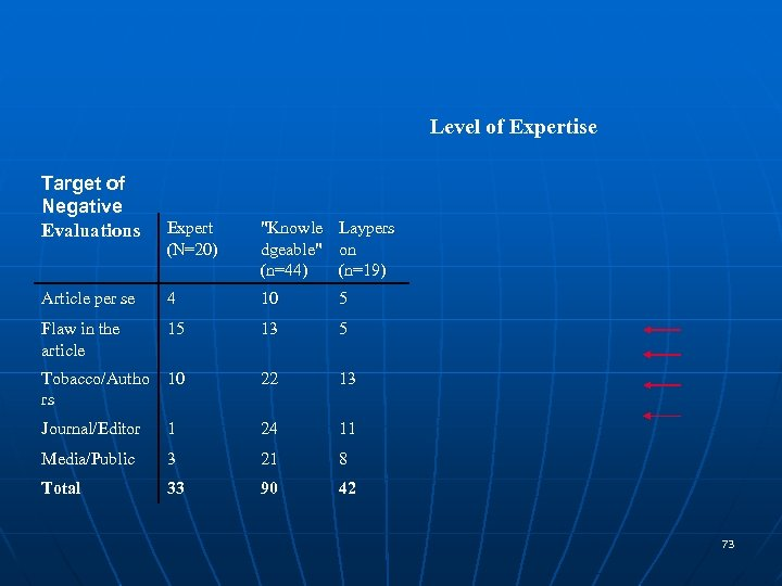 Level of Expertise Target of Negative Evaluations Expert (N=20)