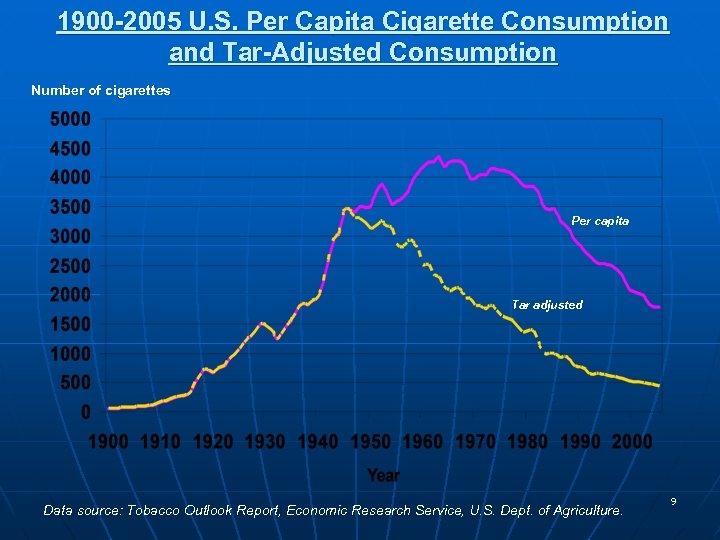 1900 -2005 U. S. Per Capita Cigarette Consumption and Tar-Adjusted Consumption Number of cigarettes