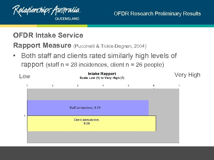 OFDR Research Preliminary Results OFDR Intake Service Rapport Measure (Puccinelli & Tickle-Degnan, 2004) •