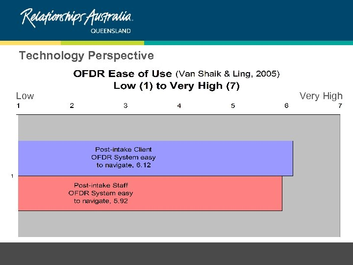 Technology Perspective Low Very High