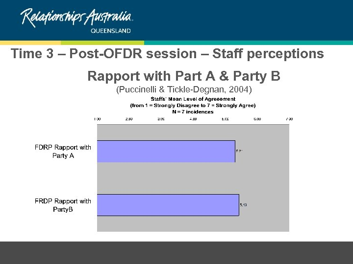 Time 3 – Post-OFDR session – Staff perceptions Rapport with Part A & Party