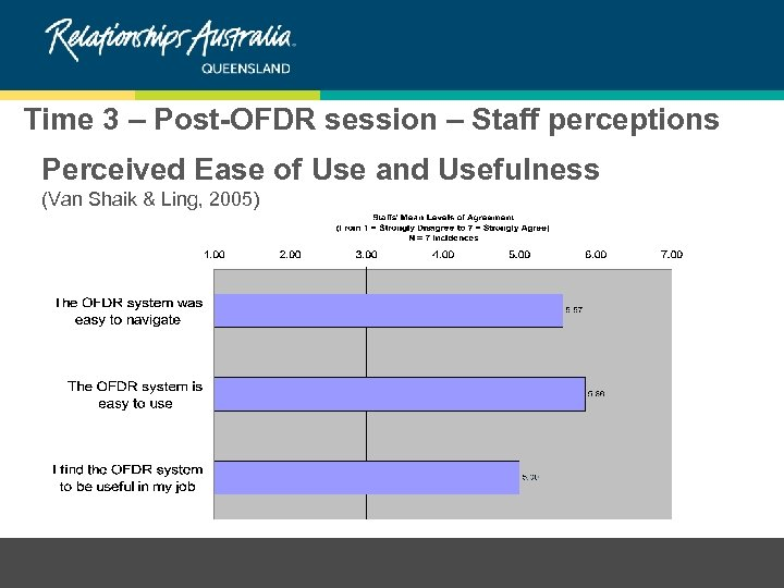 Time 3 – Post-OFDR session – Staff perceptions Perceived Ease of Use and Usefulness