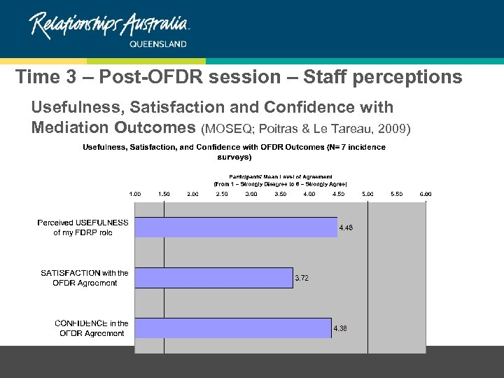 Time 3 – Post-OFDR session – Staff perceptions Usefulness, Satisfaction and Confidence with Mediation