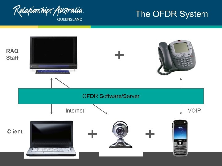 The OFDR System + RAQ Staff OFDR Software/Server Internet Client VOIP + +