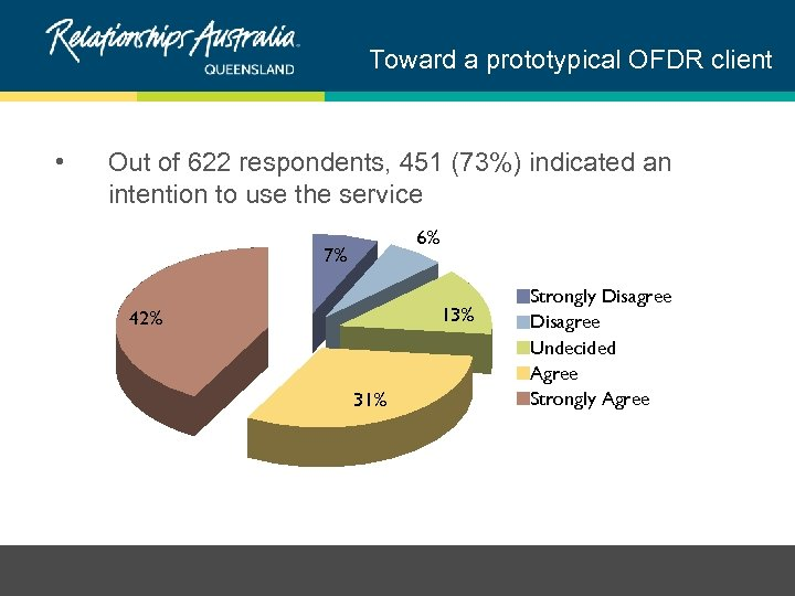 Toward a prototypical OFDR client • Out of 622 respondents, 451 (73%) indicated an