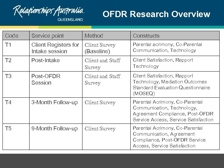 OFDR Research Overview Code Service point Method Constructs T 1 Client Registers for Client