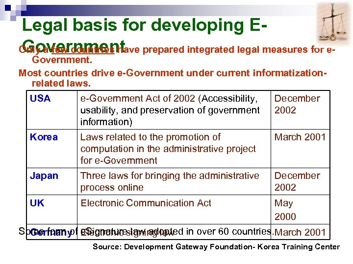 Legal basis for developing EGovernment Only a few countries have prepared integrated legal measures