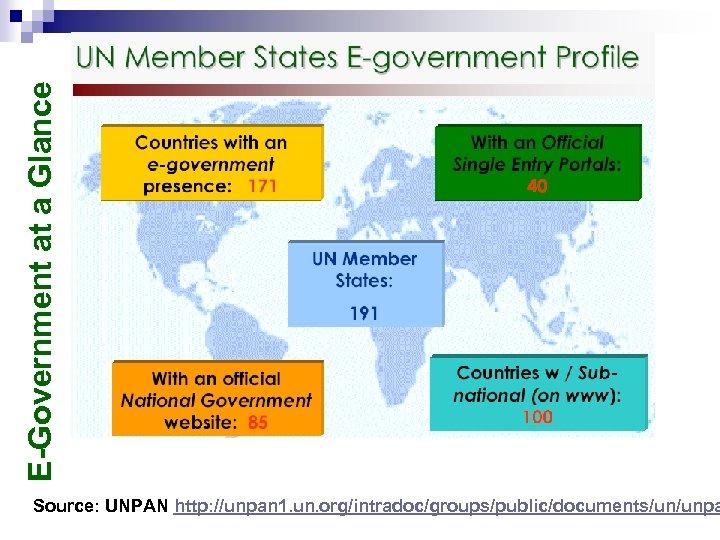 E-Government at a Glance Source: UNPAN http: //unpan 1. un. org/intradoc/groups/public/documents/un/unpa