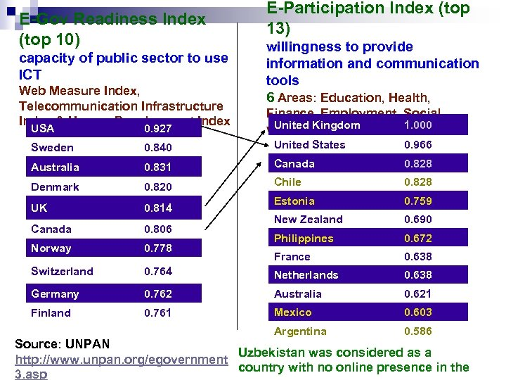 E-Gov Readiness Index (top 10) capacity of public sector to use ICT Web Measure