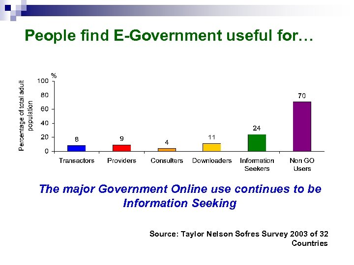 People find E-Government useful for… The major Government Online use continues to be Information