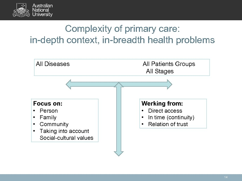 Complexity of primary care: in-depth context, in-breadth health problems All Diseases All Patients Groups