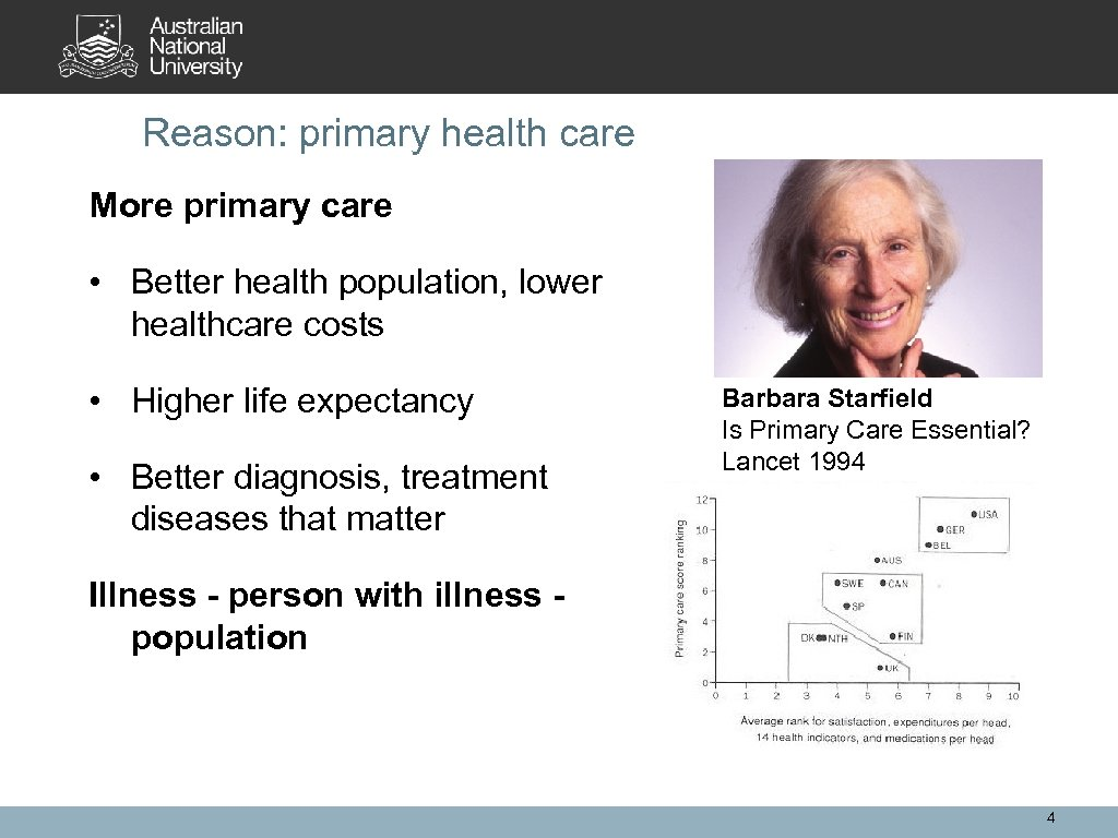 Reason: primary health care More primary care • Better health population, lower healthcare costs