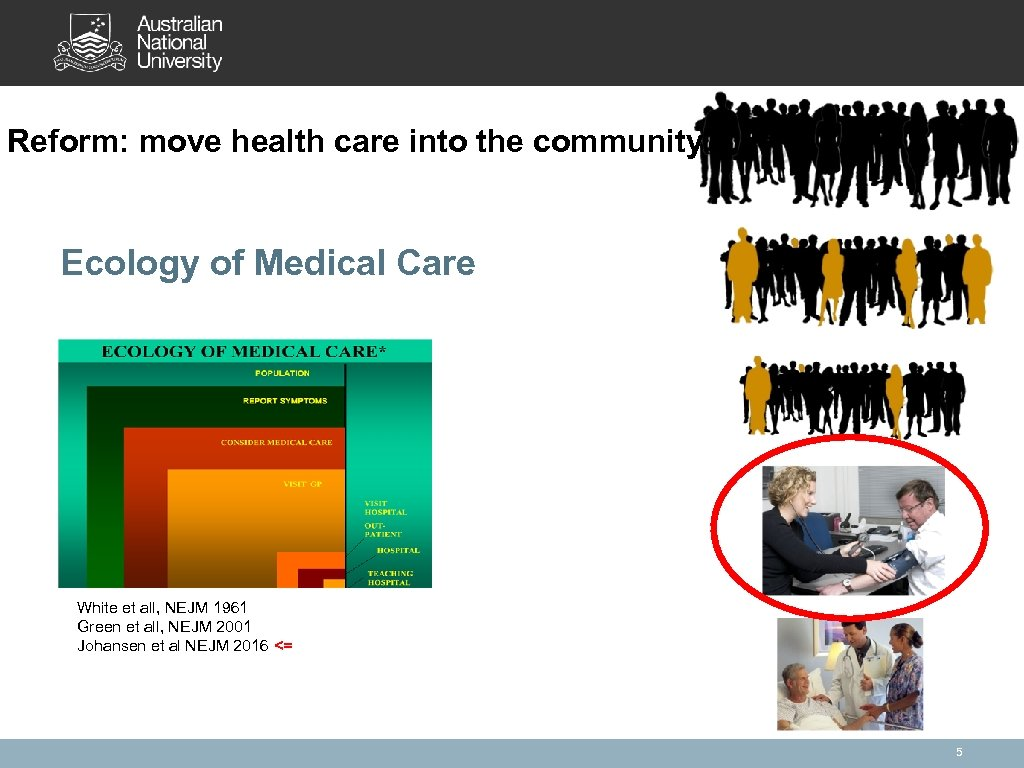 Reform: move health care into the community Ecology of Medical Care White et all,