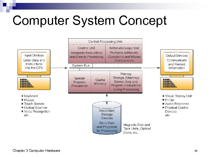Computer System Concept Chapter 3 Computer Hardware 18