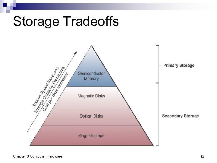 Storage Tradeoffs Chapter 3 Computer Hardware 32