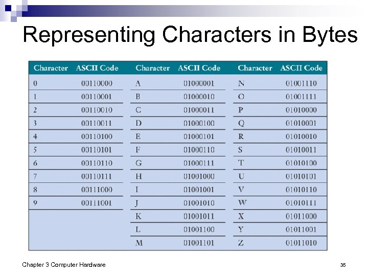 Representing Characters in Bytes Chapter 3 Computer Hardware 35