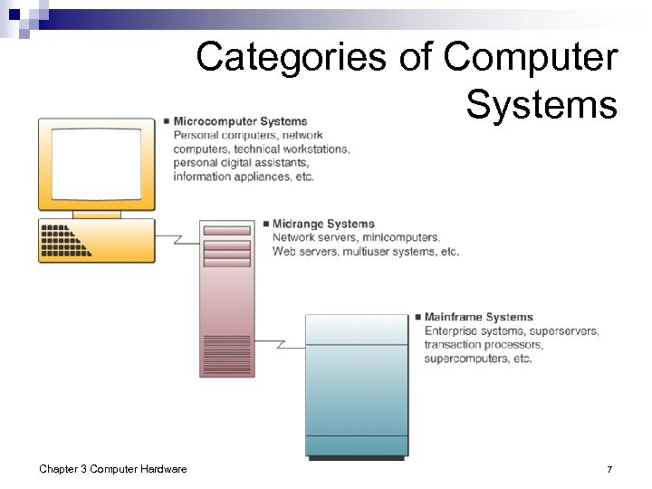 Categories of Computer Systems Chapter 3 Computer Hardware 7