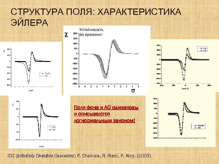 СТРУКТУРА ПОЛЯ: ХАРАКТЕРИСТИКА ЭЙЛЕРА Устойчивость во времени! Поля фона и АО одинаковы и описываются