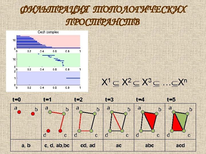 ФИЛЬТРАЦИЯ ТОПОЛОГИЧЕСКИХ ПРОСТРАНСТВ X 1 X 2 X 3 … Xn t=0 t=1 a