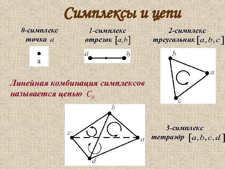 Симплексы и цепи 0 -симплекс точка 1 -симплекс отрезок 2 -симплекс треугольник Линейная комбинация