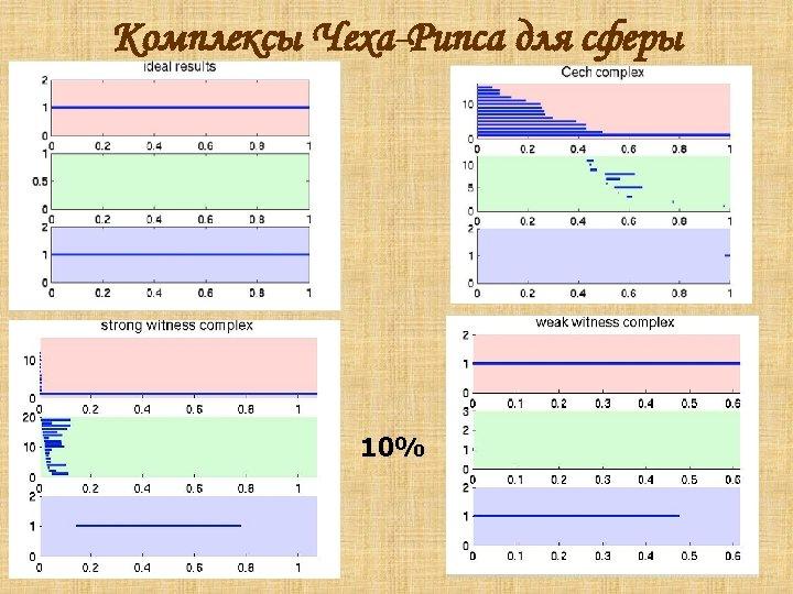 Комплексы Чеха-Рипса для сферы 10%