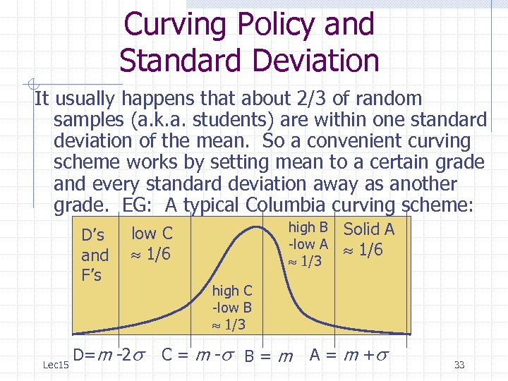 Curving Policy and Standard Deviation It usually happens that about 2/3 of random samples