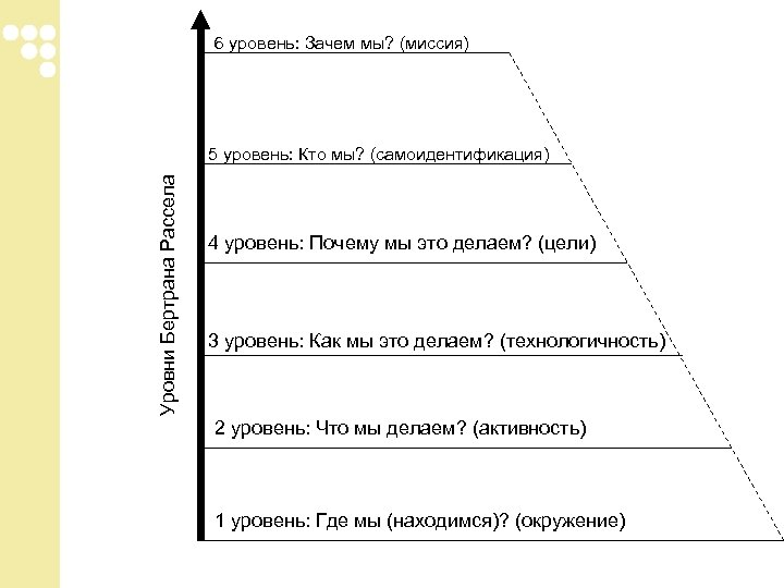 6 уровень: Зачем мы? (миссия) Уровни Бертрана Рассела 5 уровень: Кто мы? (самоидентификация) 4