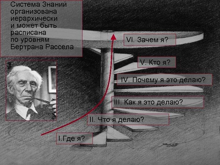 Система Знаний организована иерархически и может быть расписана по уровням Бертрана Рассела VI. Зачем