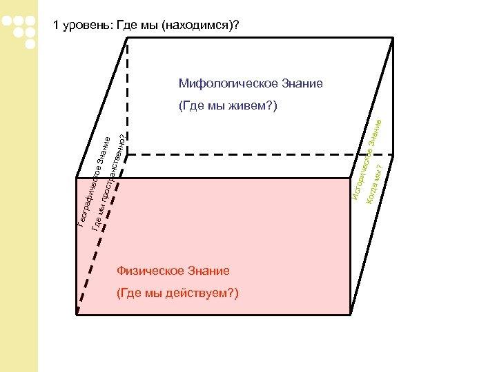 1 уровень: Где мы (находимся)? Мифологическое Знание Физическое Знание (Где мы действуем? ) Исто