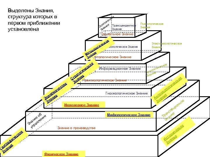 Выделены Знания, структура которых в первом приближении установлена е ко ес ич ет ст