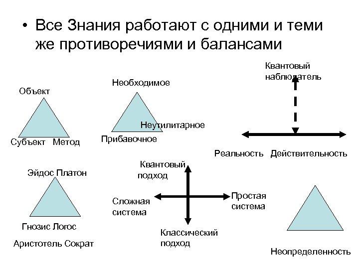 • Все Знания работают с одними и теми же противоречиями и балансами Объект