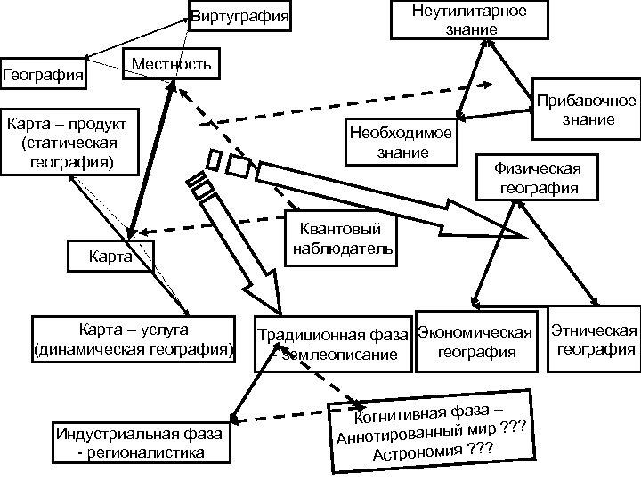 Неутилитарное знание Виртуграфия Местность География Карта – продукт (статическая география) Карта – услуга (динамическая