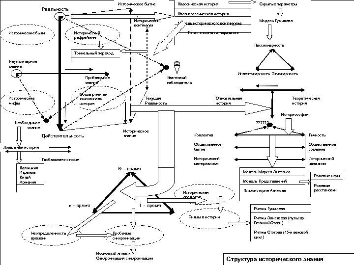 Историческое бытие Реальность Квазиклассическая история Исторический континуум Исторические были Скрытые параметры Классическая история Модель