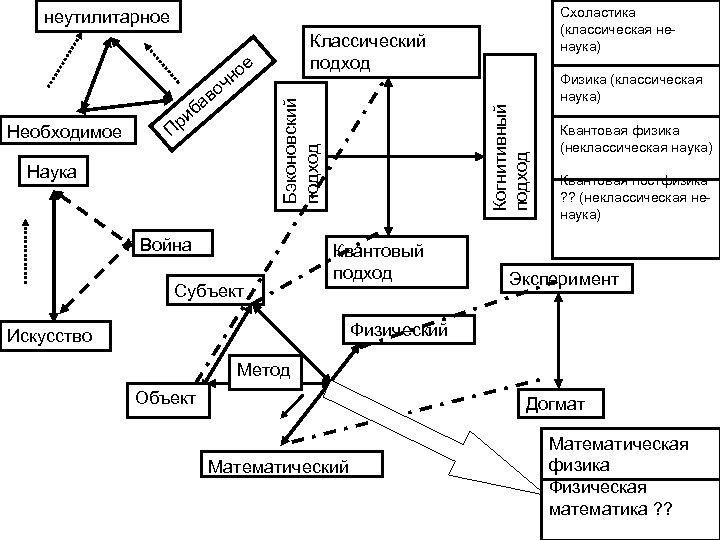 Схоластика (классическая ненаука) неутилитарное Классический подход е П Наука Война Субъект Когнитивный подход Необходимое