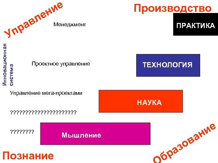 ие н ле ав пр Инновационная система У Производство Менеджмент Проектное управление ПРАКТИКА ТЕХНОЛОГИЯ